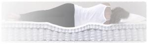 Ergonomic pocket coil Mattresses