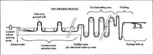 Wet-spinning process