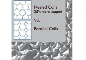 Nested%20Coil