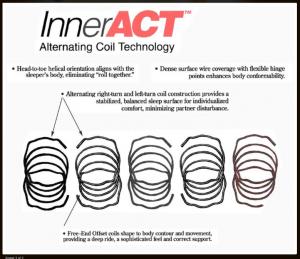 InnerAct coils
