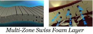 Multi-Zone Swiss Foam Layer