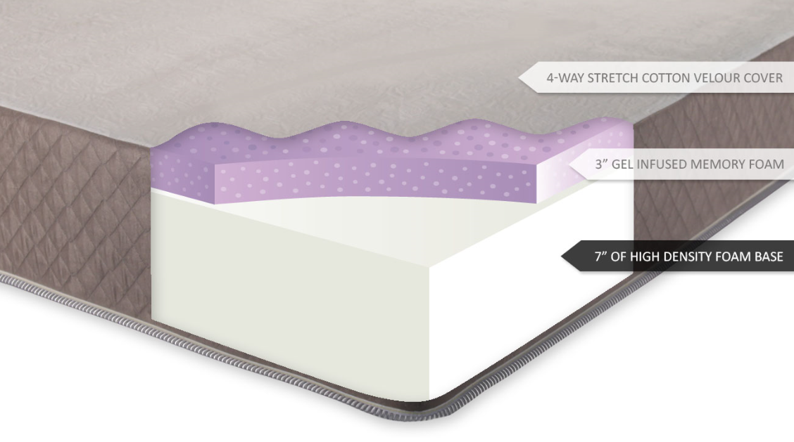 Ultimate Dreams 10 Gel Memory Foam Mattress Reviews