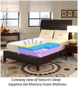 Cutaway view of Nature's Sleep Sapphire Gel Memory Foam Mattress